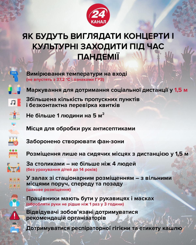 Концерти і культурні заходи під час карантину інфографіка 24 канал