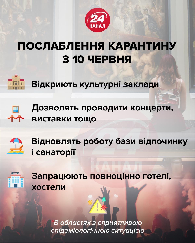 Какие области Украины не готовы ослабить карантин: список