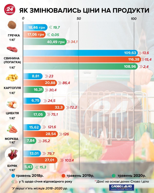 Як змінювались ціни на продукти інфографіка 24 каналу