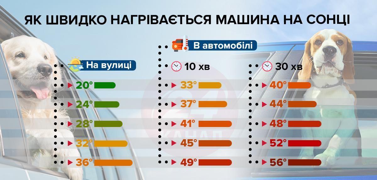 Як швидко нагрівається машина інфографіка 24 канал