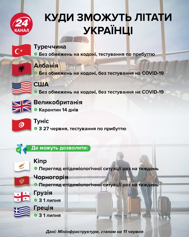 Які кордони відкриються для українських туристів / інфографіка 24 каналу
