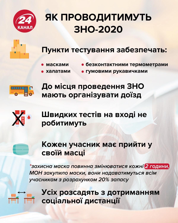 Как будут проводить ЗНО инфографика 24 канала