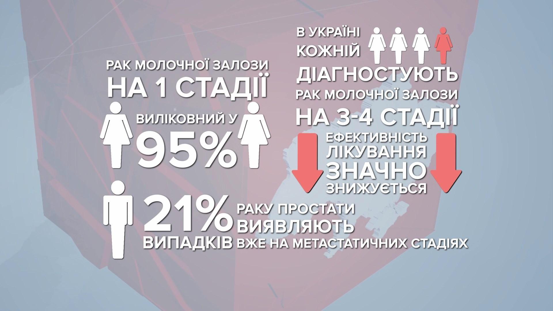 рак в україні