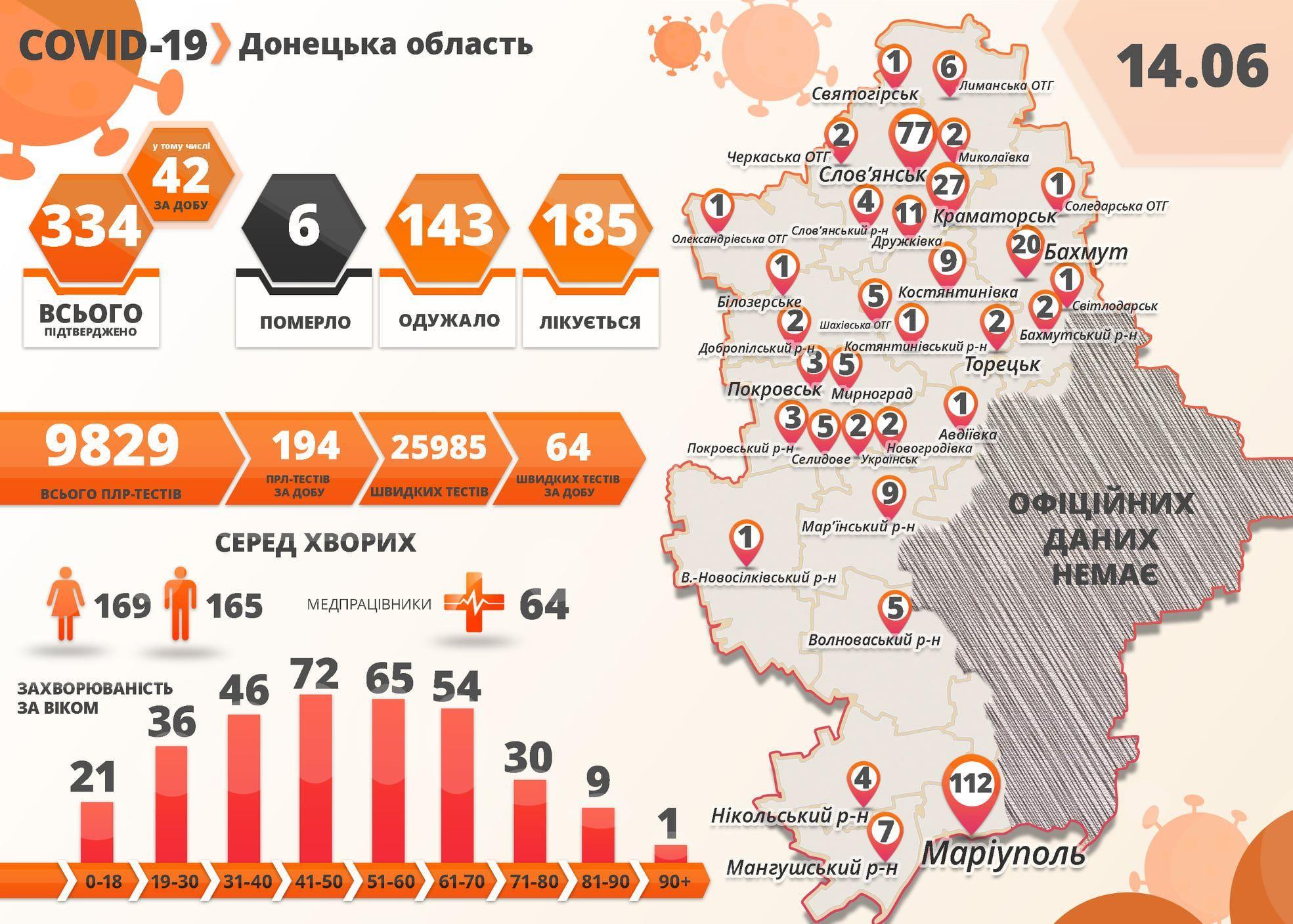Коронавірус у Донецькій області