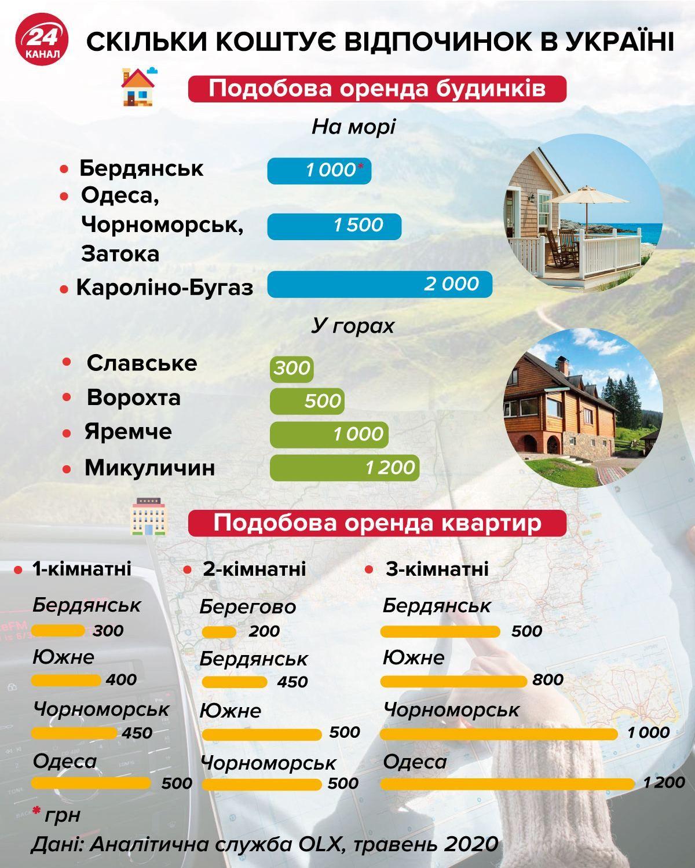 Скільки коштує відпочинок в Україні інфографіка 24 каналу