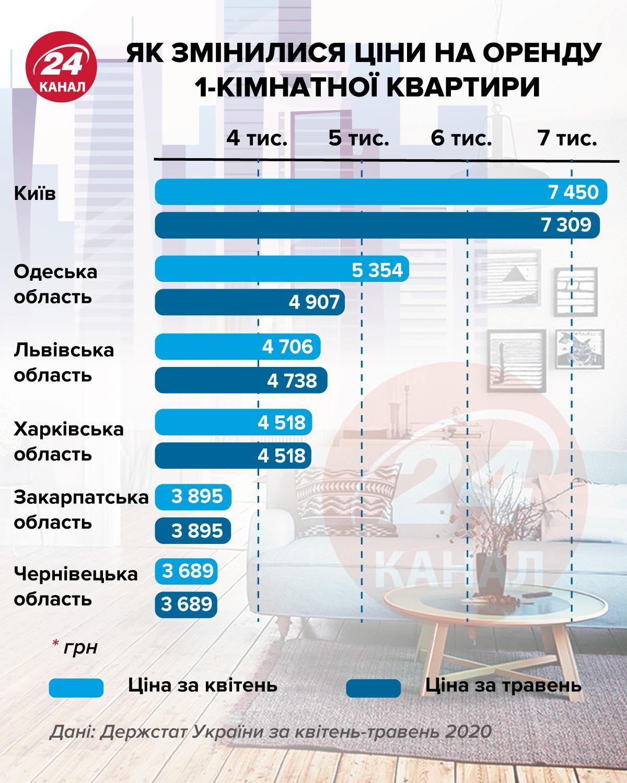 Як змінилися ціни на оренду інфографіка 24 канал