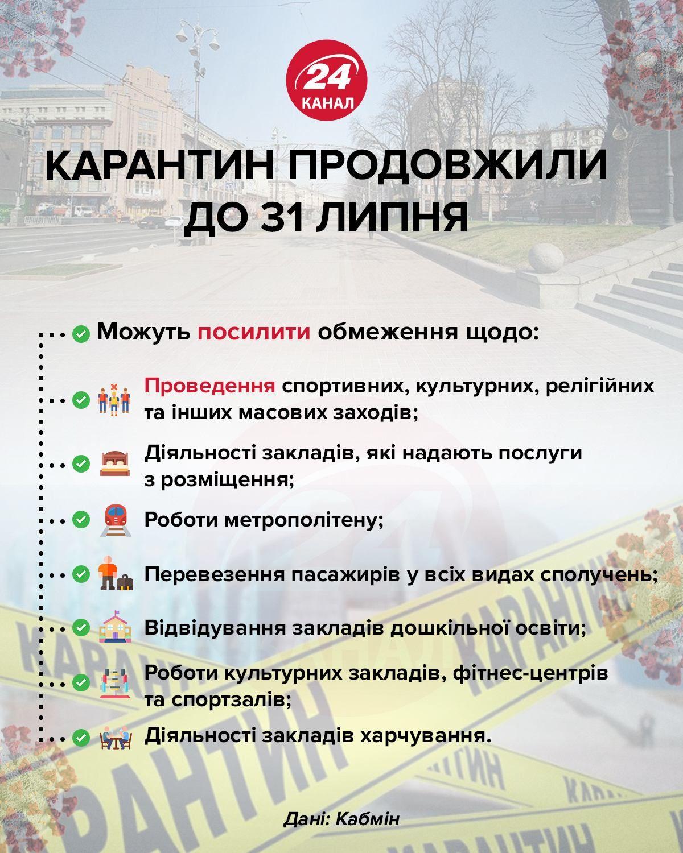Карантин продлили до 31 июля инфографика 24 канала