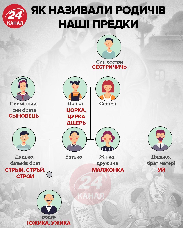 Як називали родичі наші предки інфографіка 24 канал