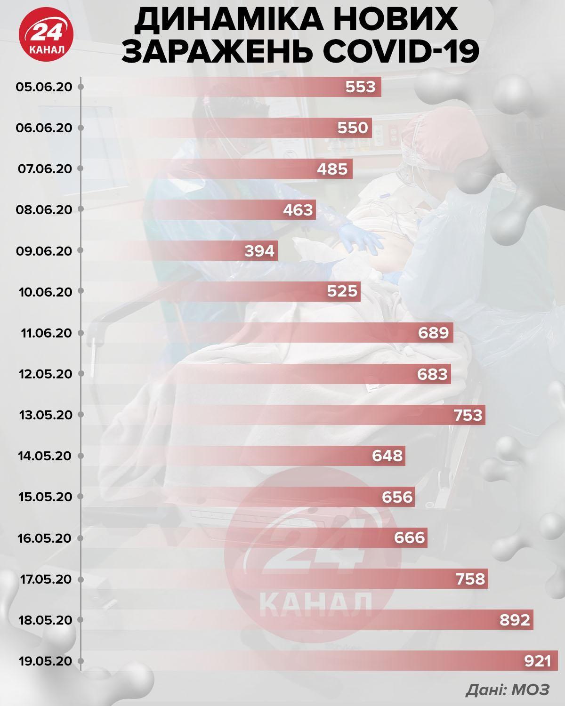 Динаміка нових захворювань інфографіка 24 каналу
