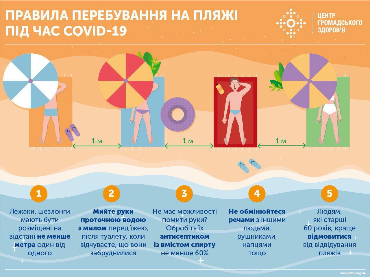 Правила перебування на морі під час пандемії