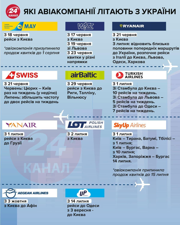 Які авіакомпанії літають з України інфографіка 24 канала