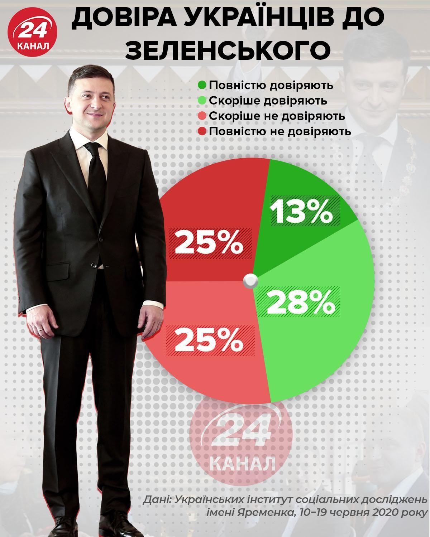 Довіра до Зеленського інфографіка 24канал