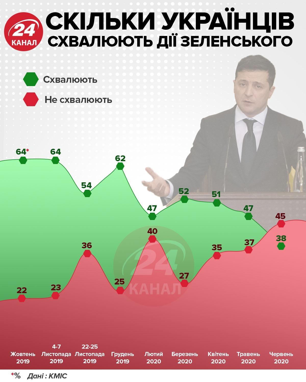 Сколько украинцев одобряют действия Зеленского инфографика 24 канала