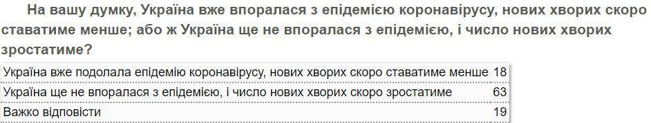 Думки українців щодо епідемії коронавірусу