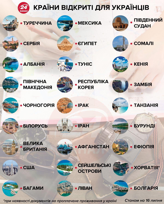 країни єс відкриті для українців список відпочинок