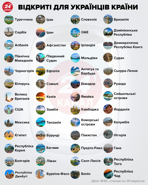 Відкриті для українців країни інфографіка 24 канал