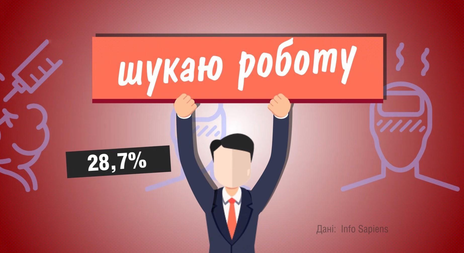 що українці вважають найбільшою проблемою червня