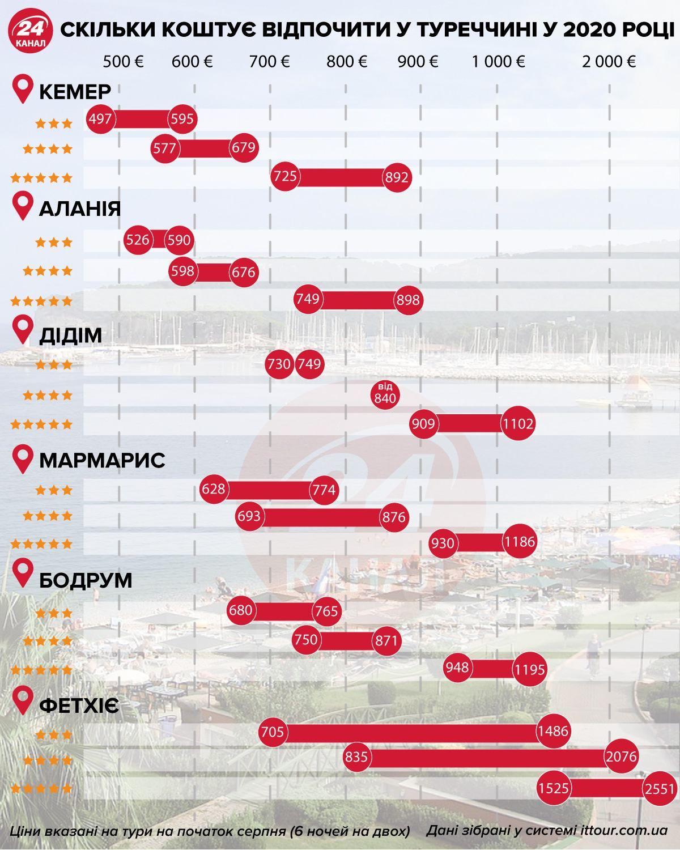 відпустка в туреччині ціни