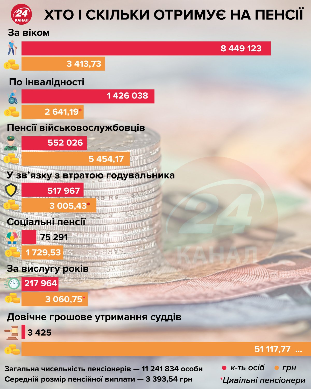 пенсії в Україні, хто скільки отримує