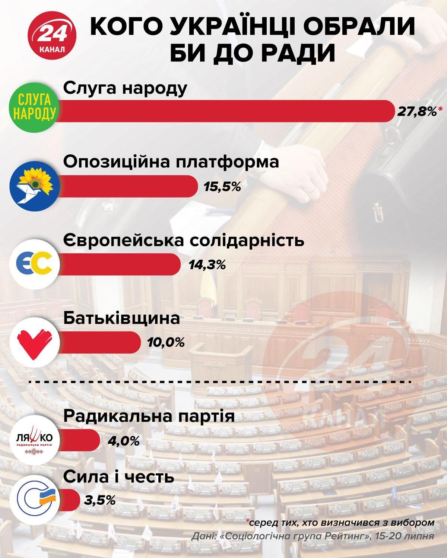 рейтинг партій