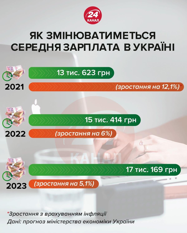 середня зарплата в Україні 3 2020 - 2022 роках