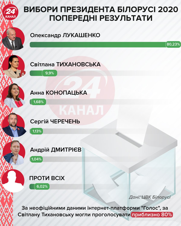 Выборы в Беларуси: Тихановская требует от ЦИК пересчета