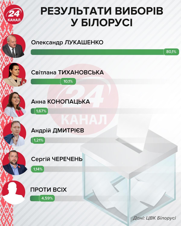 результати виборів у Білорусі