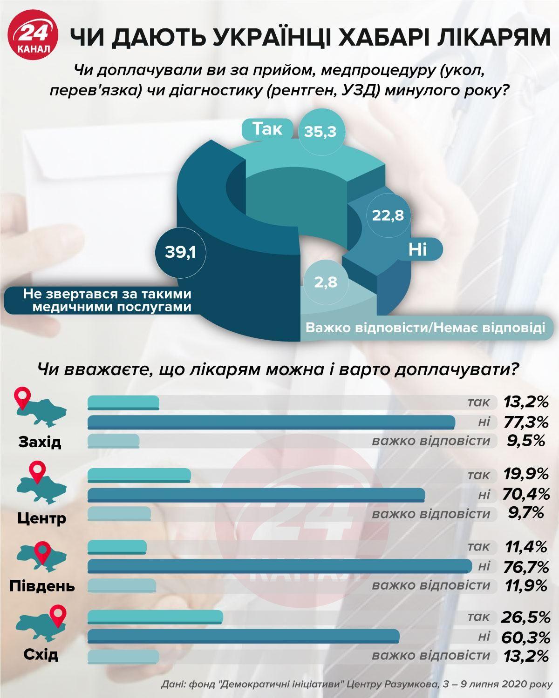 чи дають українці хабарі лікарям