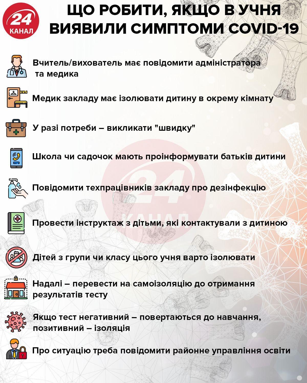 Правила поведінка, коли в учня виявили симптоми коронавірусу інфографіка 24 канал