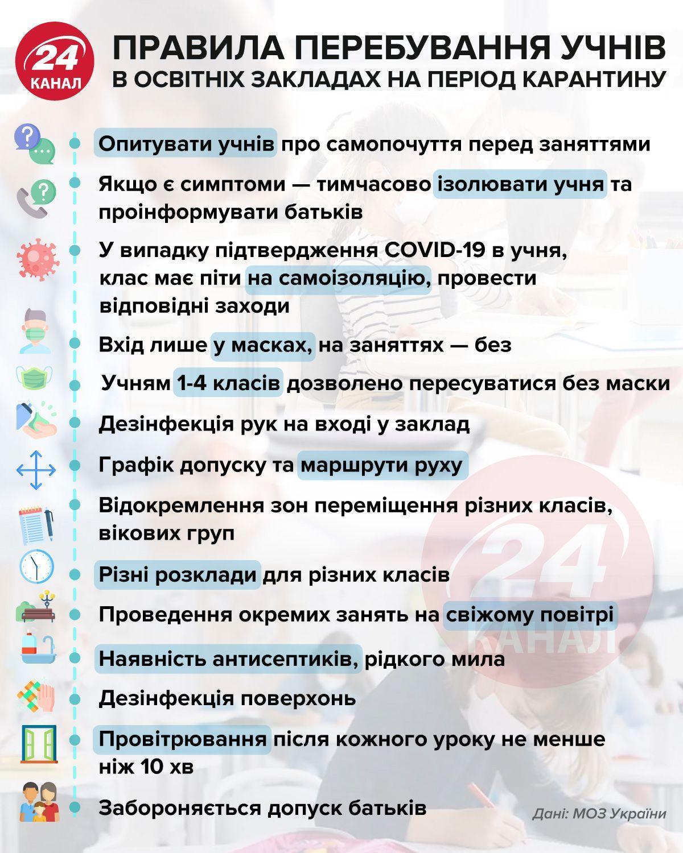 Рекомендації для школи в карантин