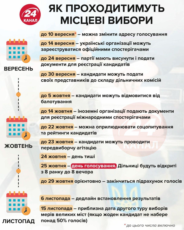 В Окружном админсуде рассмотрят дело об отмене местных выборов в Украине