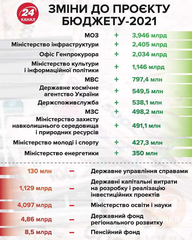 Зміни в державному бюджеті 2021 рік
