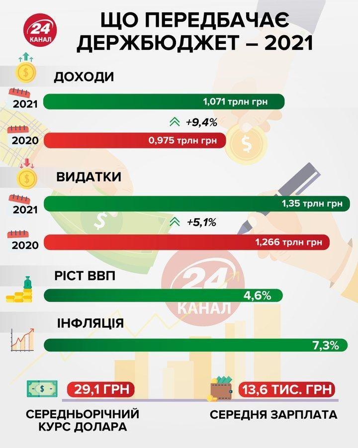 Держбюджет 2021 основні цифри Інфографіка