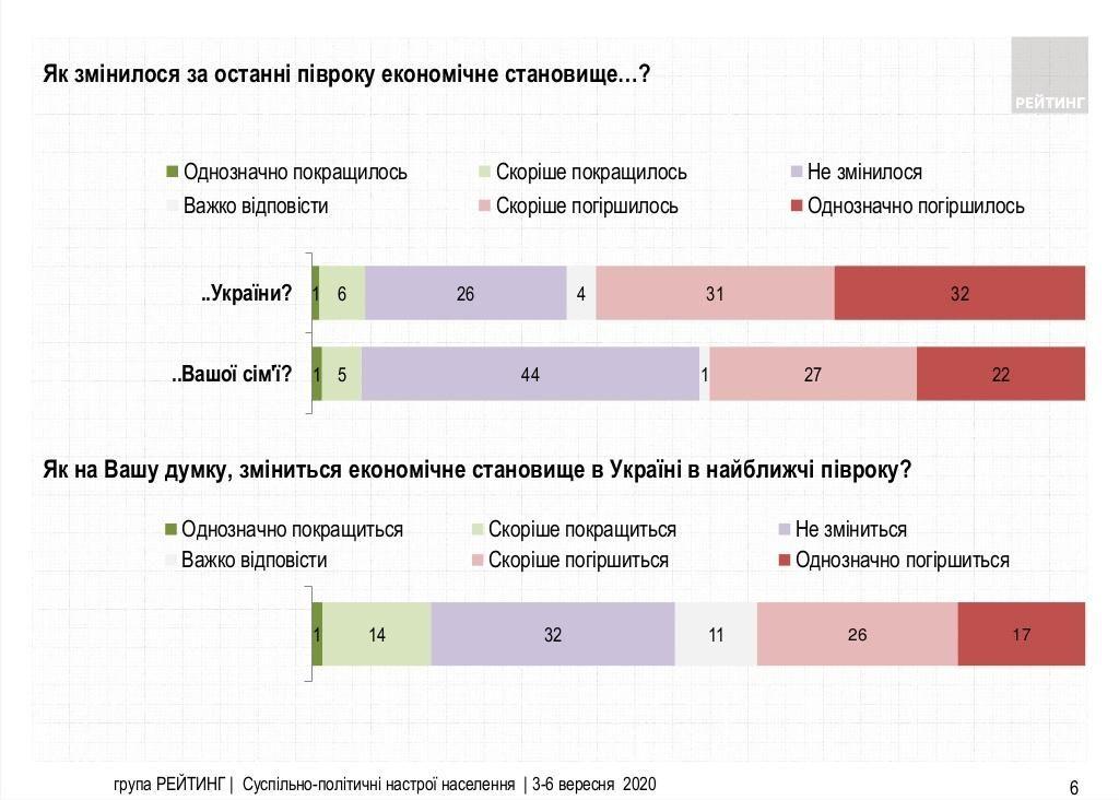 як змінилася економічна ситуація в Україні