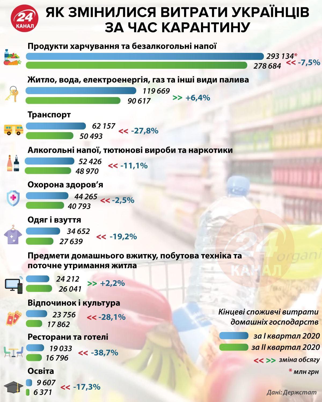 Витрати українців за час карантину / Інфографіка 24 каналу