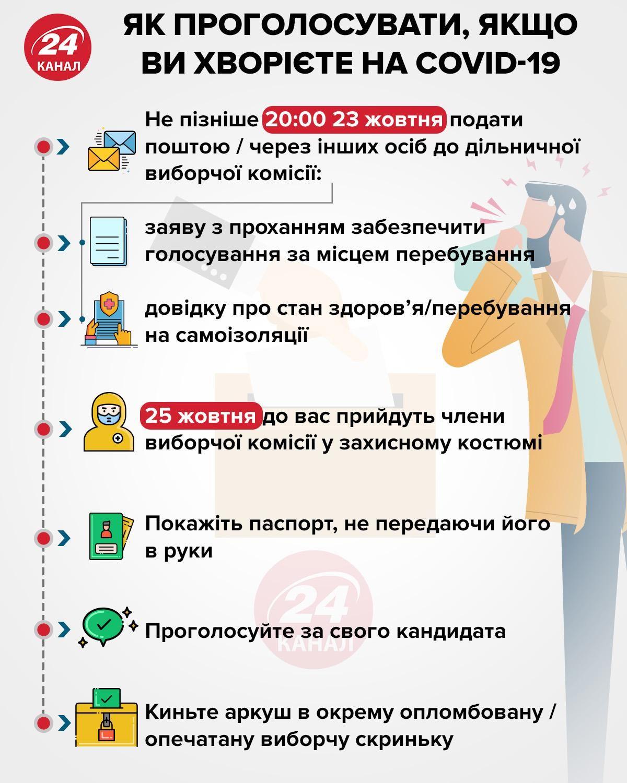 вибори, коронавірус, Україна