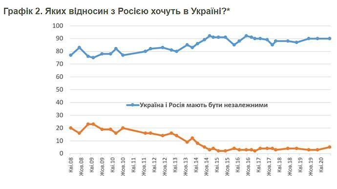 Яких відносин з РФ хочуть українці