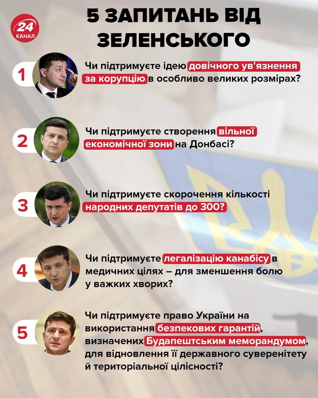 Всеукраїнське опитування 25 жовтня