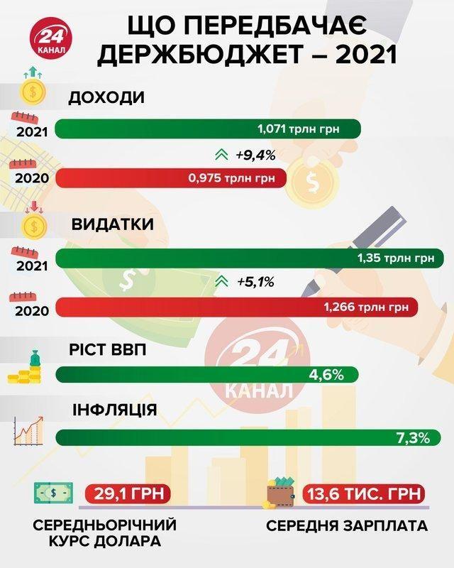 Основні показники проєкту Держбюджету-2021