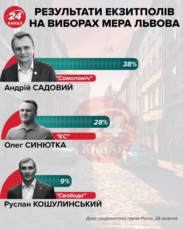 Экзит-полы кандидатов в мэры Львова
