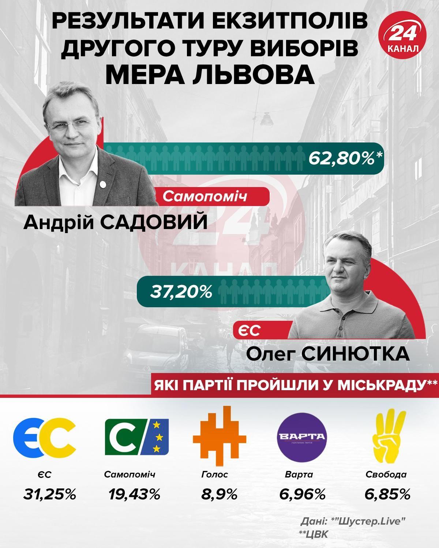 Андрій Садовий, Олег Синютка, екзитполи, вибори у Львові