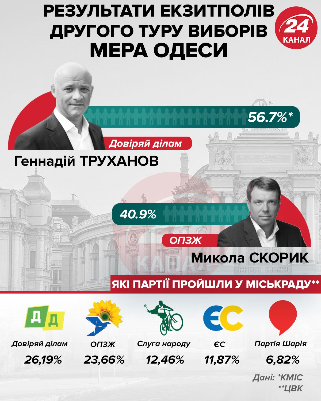 Результати екзитполів другого туру виборів мера Одеси