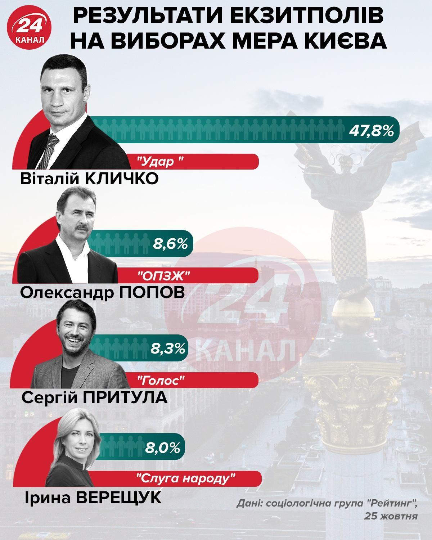 Результати екзитполів на виборах мера Києва