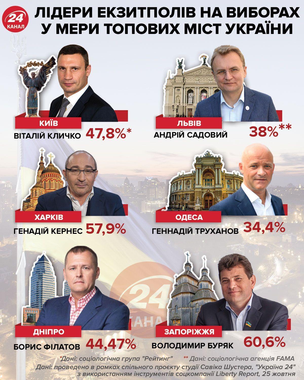 Як відбулися вибори мерів у топових містах України: дані екзитполів