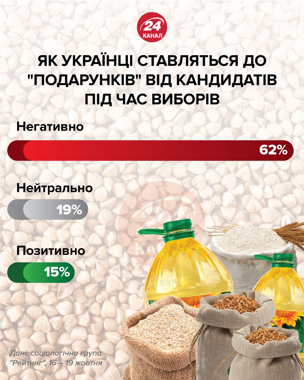 гречка на виборах, що думають українці