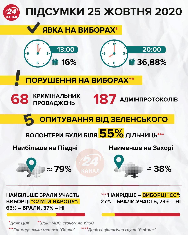 результати голосування 25 жовтня