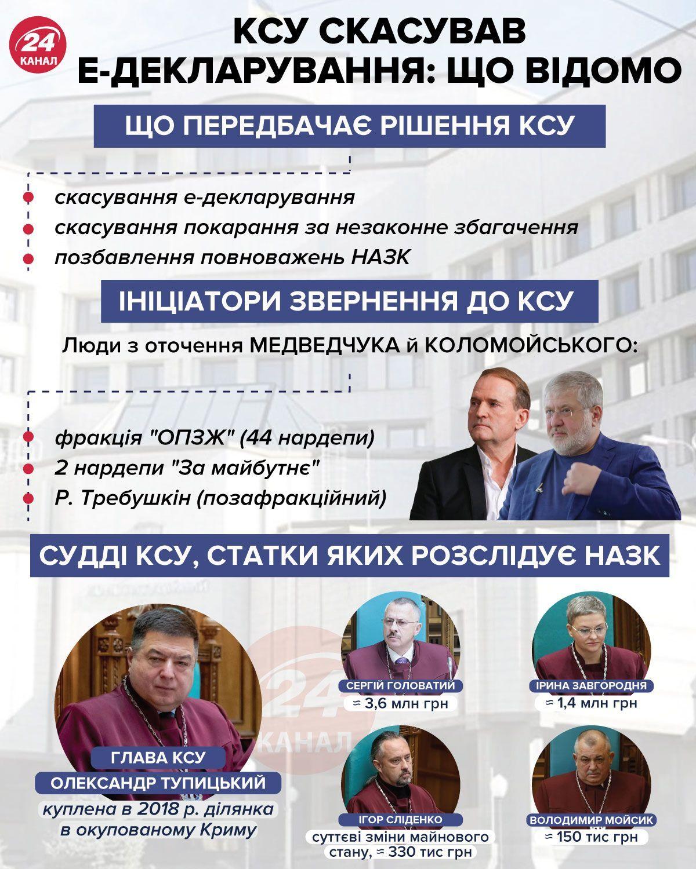 КСУ скасував е-декларування  Інфографіка 24 каналу