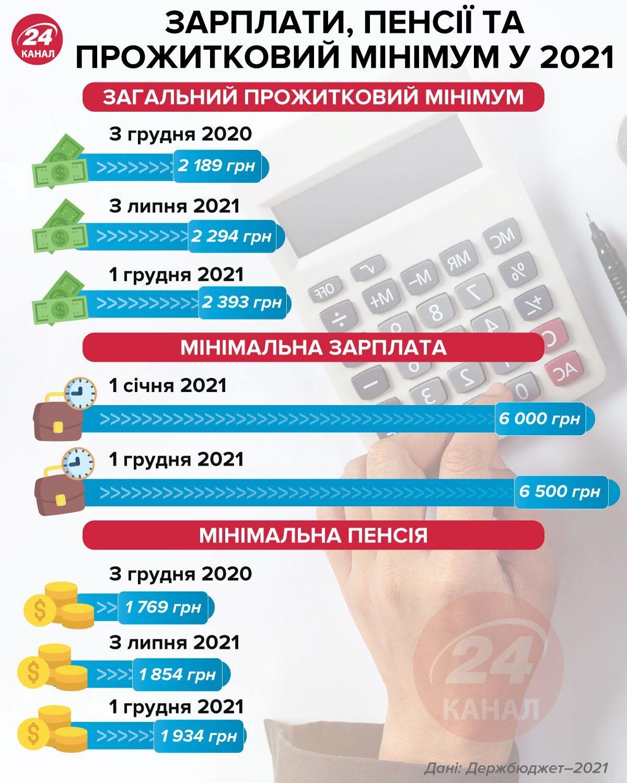 зарплаты пенсии 2021
