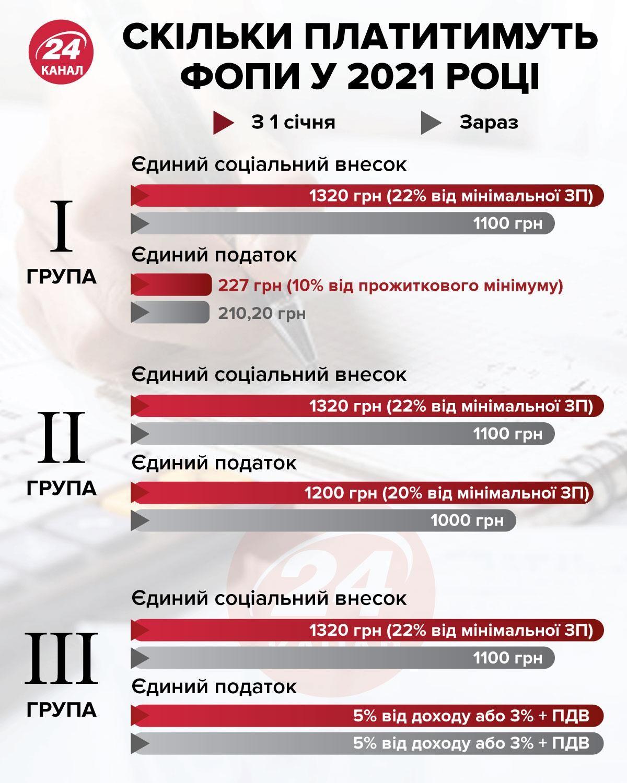 Податки ФОПів у 2021 році