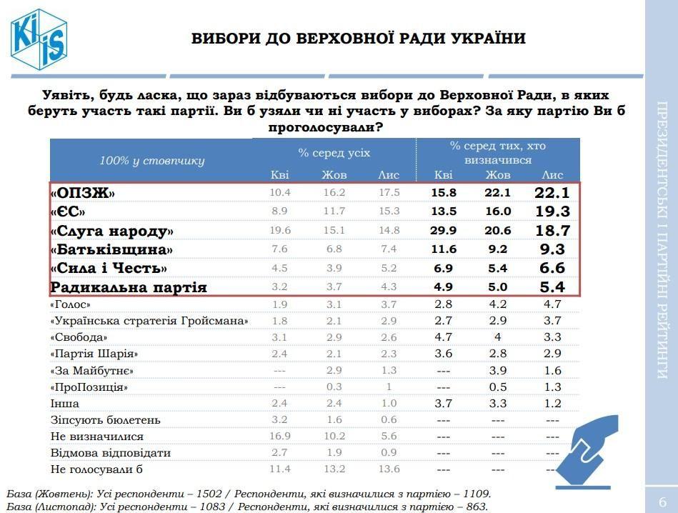 Рейтинги політичних партій за жовтень та листопад 2020